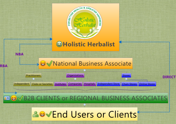 Three Pillars of Herbal Supplements Business
