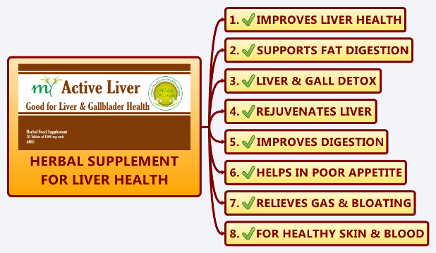 Herbal Supplements Improving Liver Health, Deep Seated Detox, Gall Bladder Cleanse