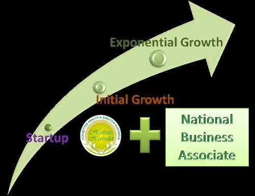 Strategic Herbal Supplements International Trade